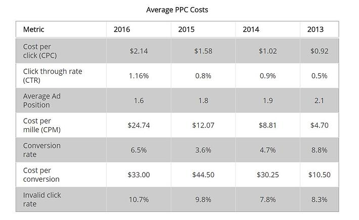 average ppc costs