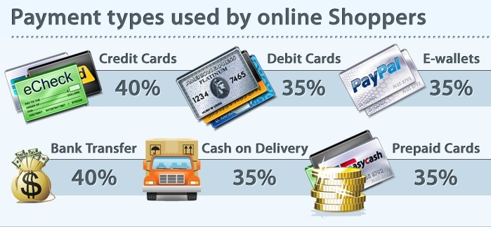payment options ecommerce