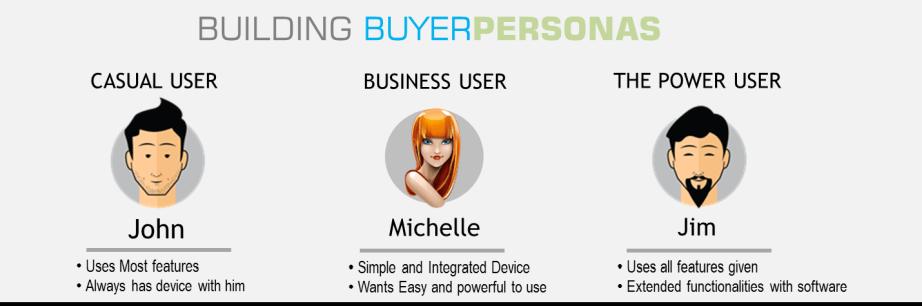 building buyer personas
