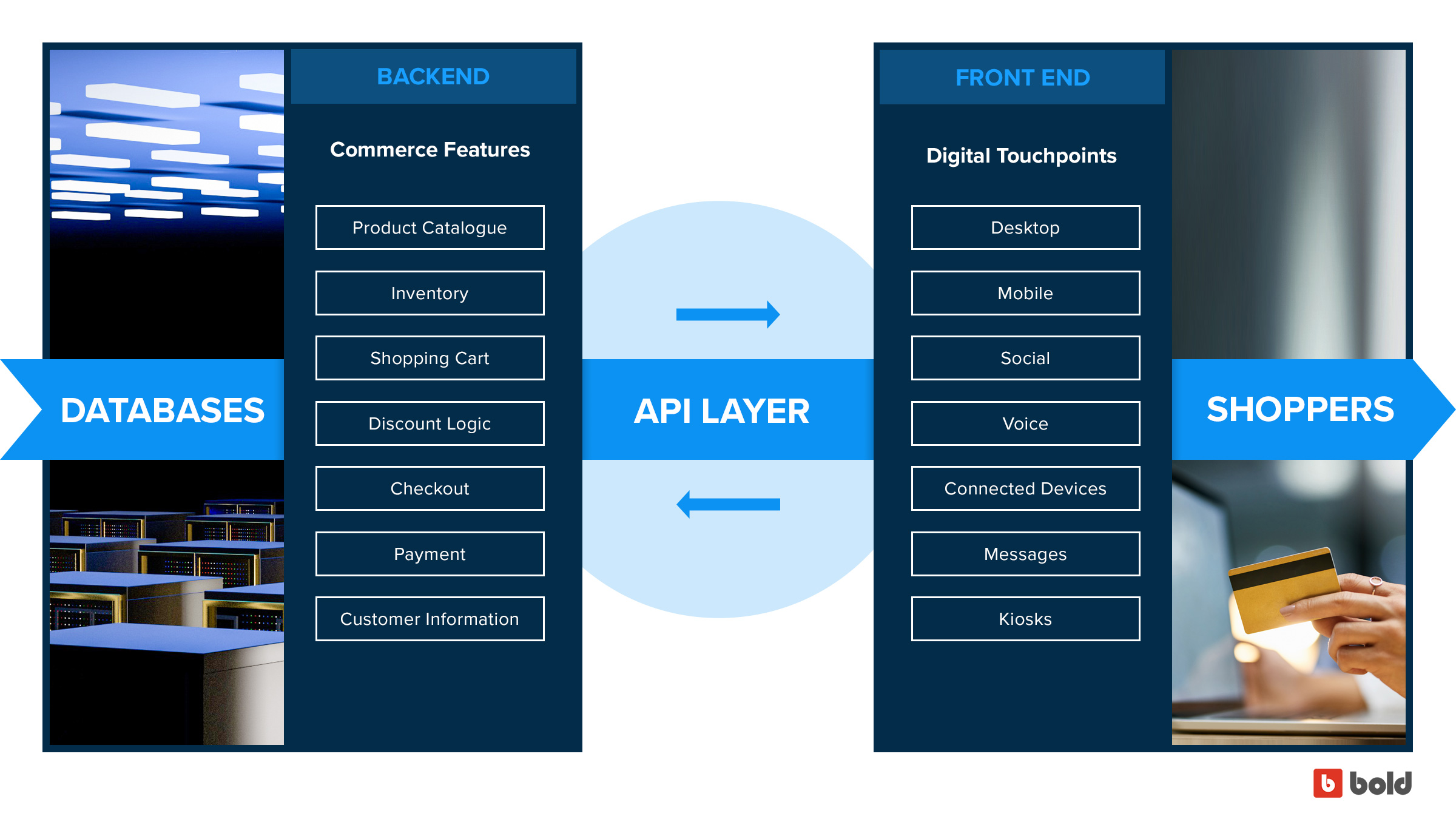 Bold graphic showing decoupled frontend and backend in headless commerce architecture