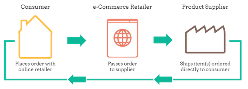 drop shipping chain of command