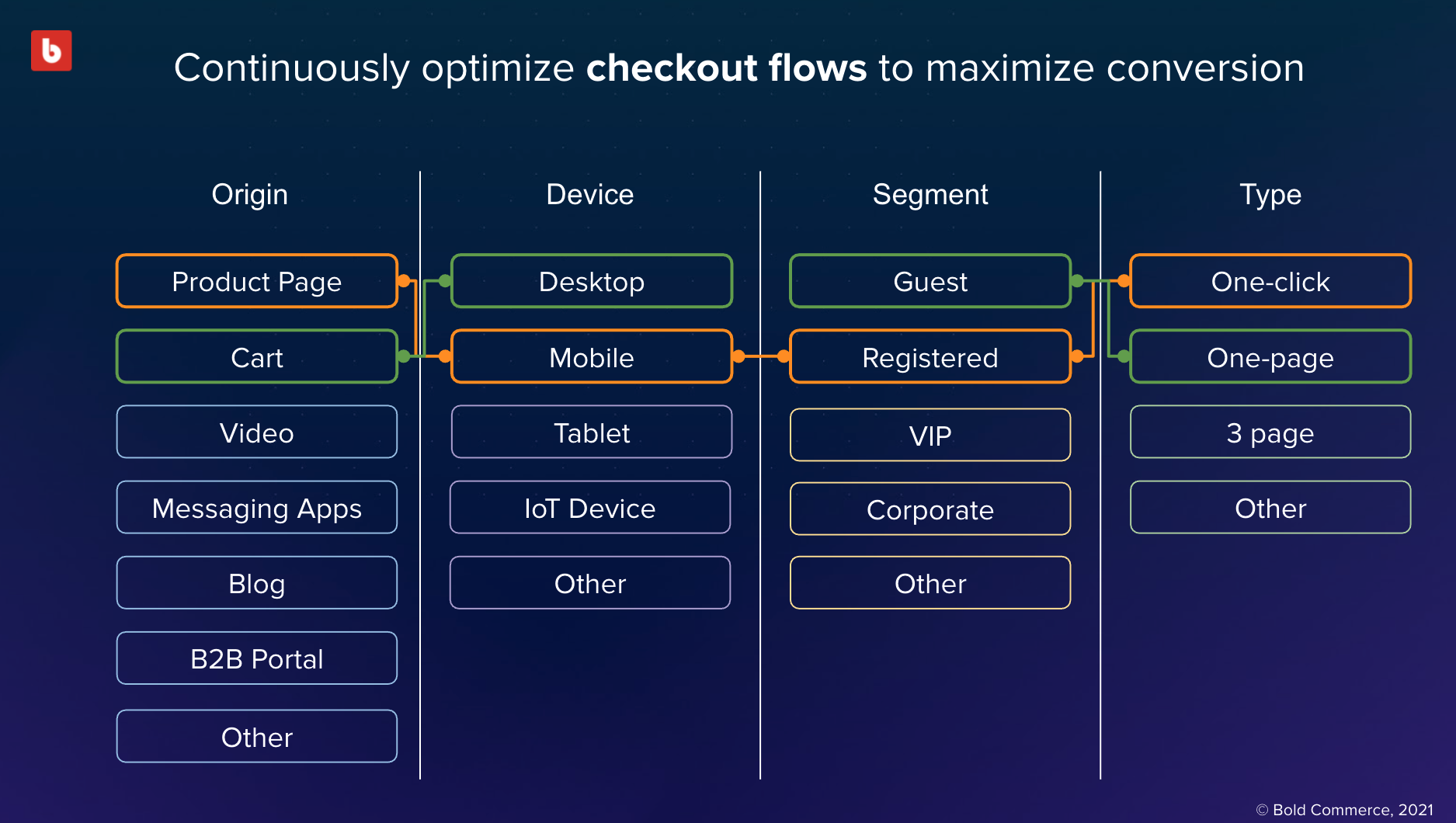 Checkout flow variations