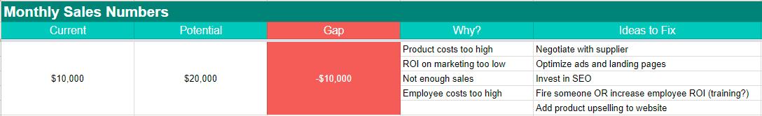 Gap analysis final
