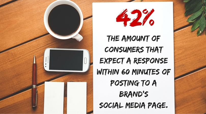 The number of consumers expect a response within 60 minutes of posting to a brand's social media page.
