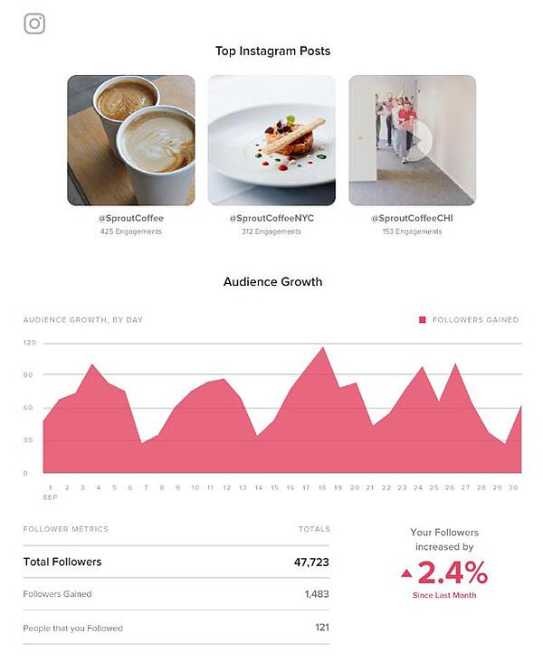 Instagram analytics Sprout