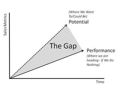 Process of gap analysis