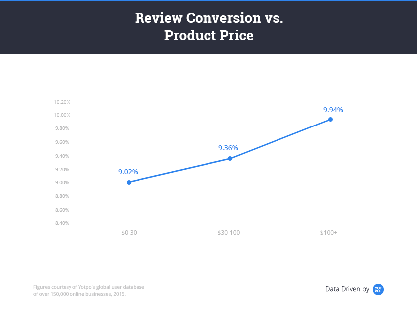 Review-Conversion.png