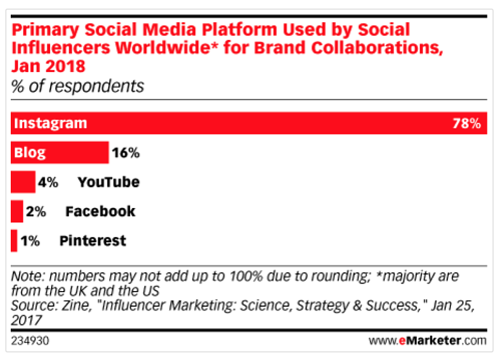 Brand Collaborations Instagram