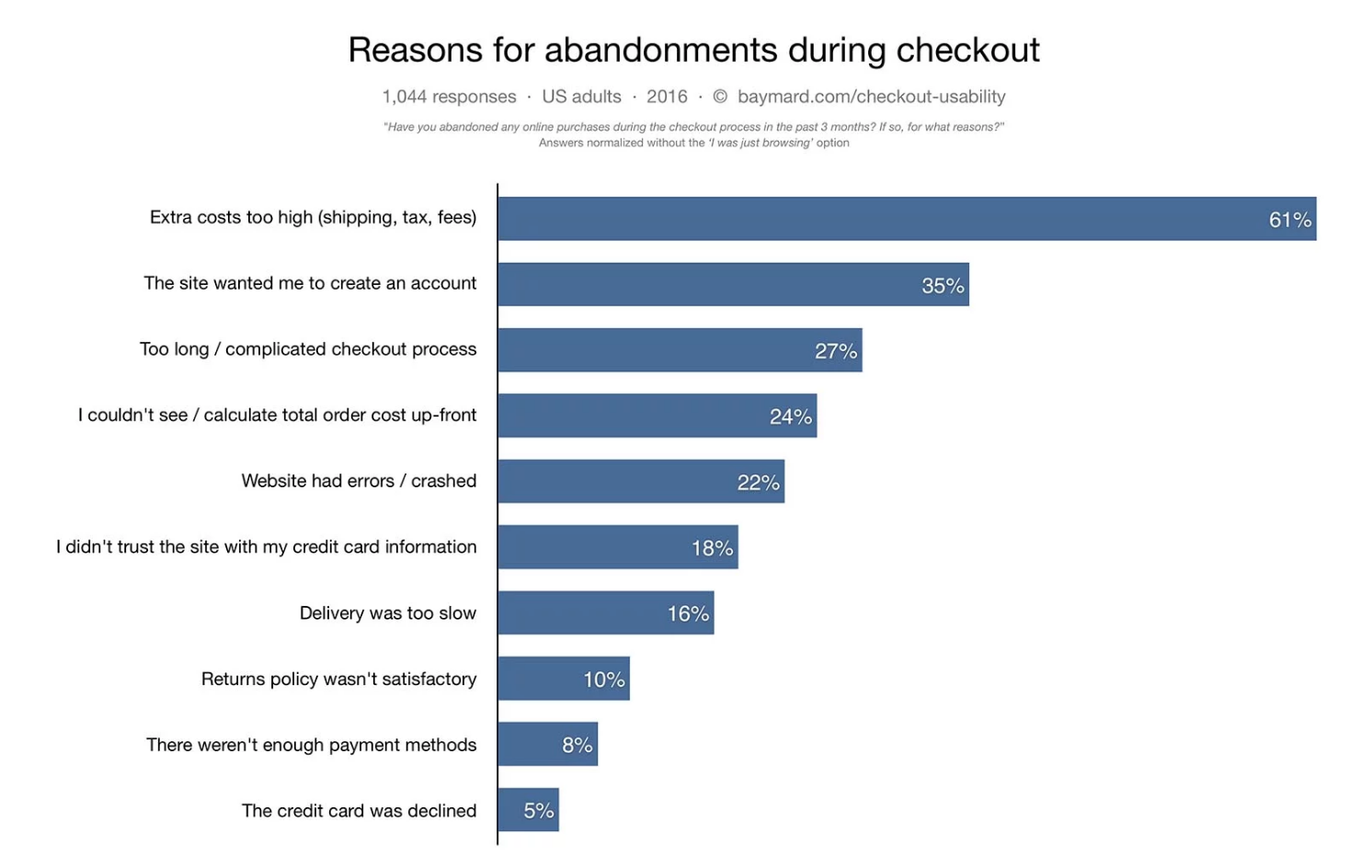 reasons for abandoned carts