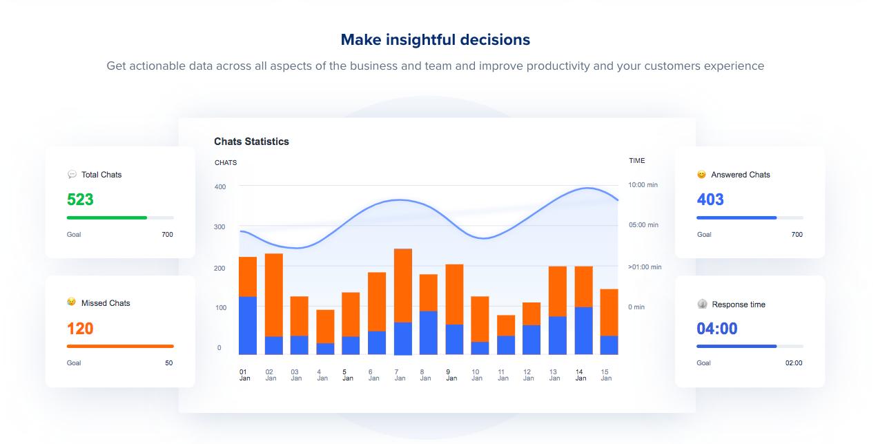 ecommerce-live-chat-analytics-dashboard