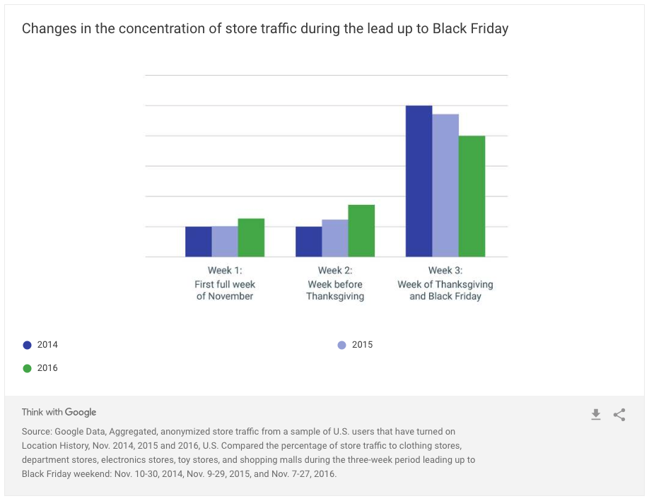 black-friday-traffic-google-graph