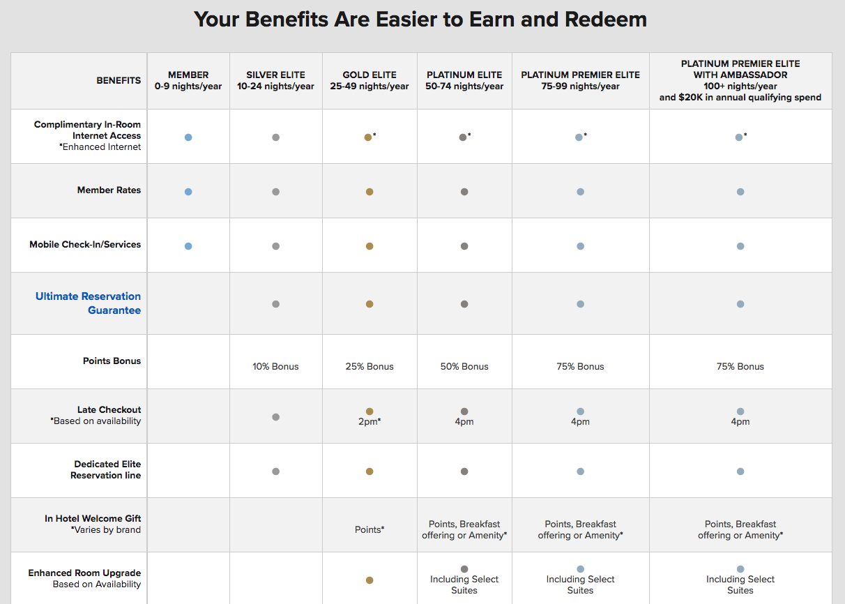 Marriott-loyalty-tiers-chart