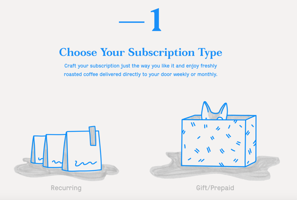 A recurring subscription order and a gift/prepaid order with a description above
