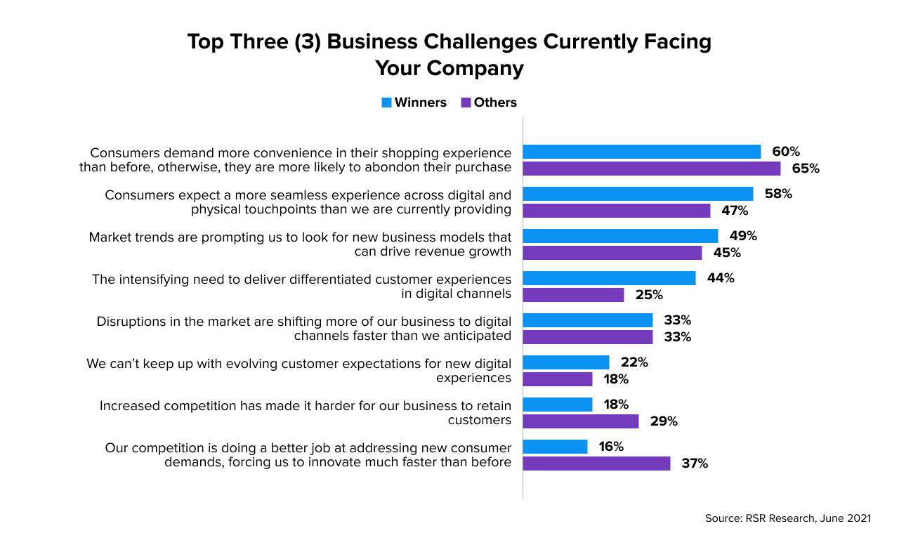 Top 3 challenges currently facing retail companies
