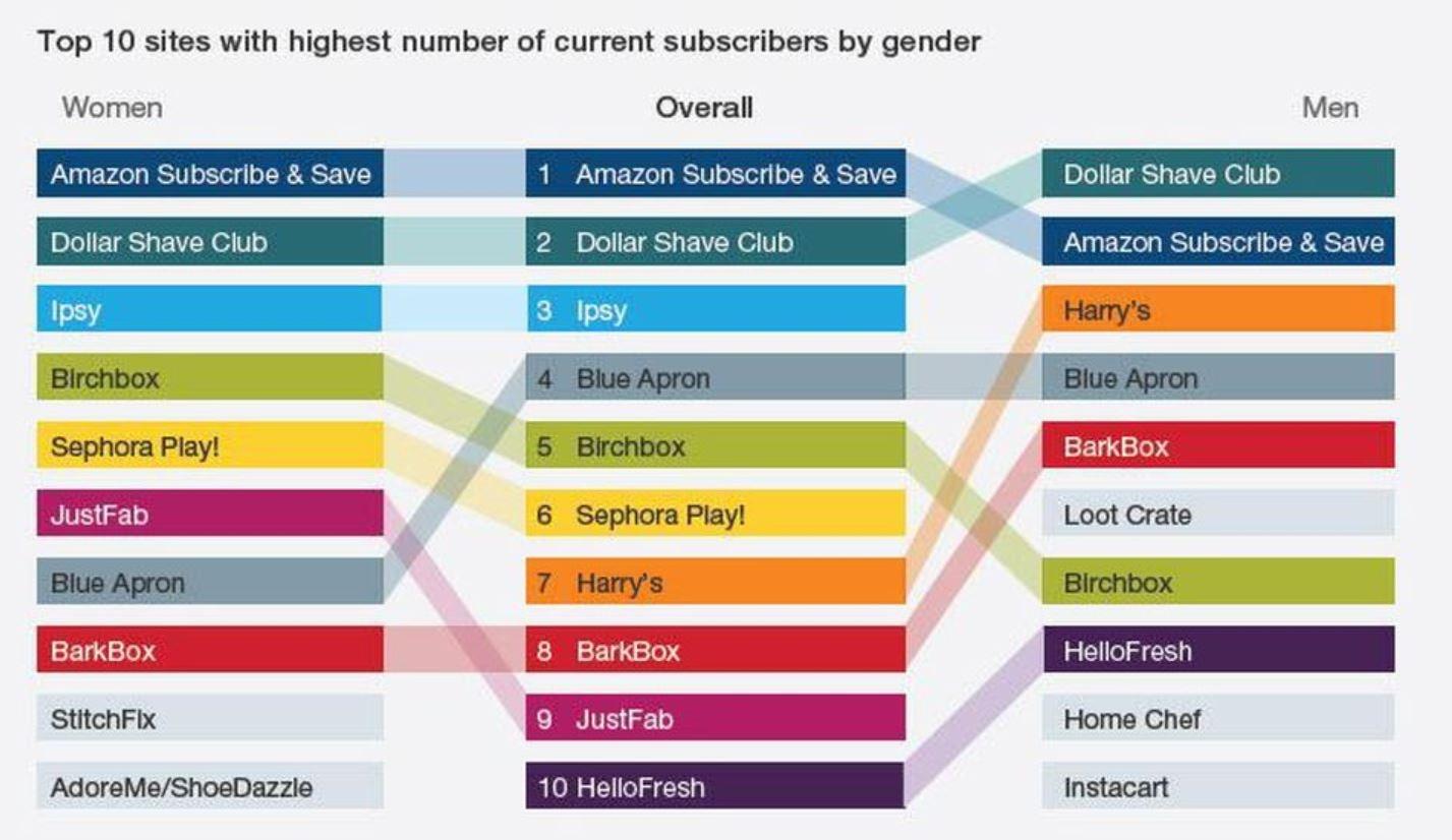 Top Subscription Box Companies