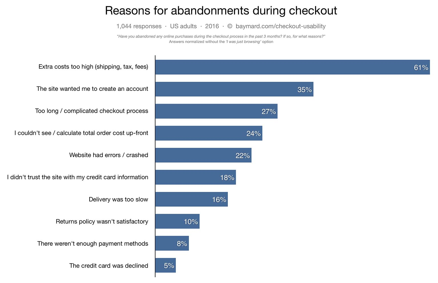 abandoned-cart-reasons-chart-1.jpg