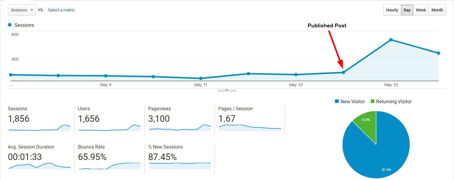 Traffic from blogging on an eCommerce store
