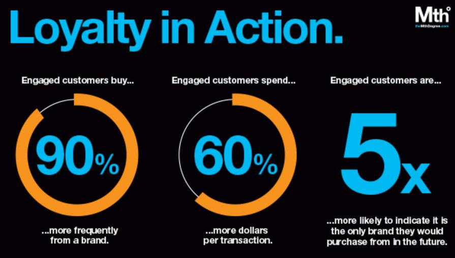 eCommerce Brand Loyalty Graph