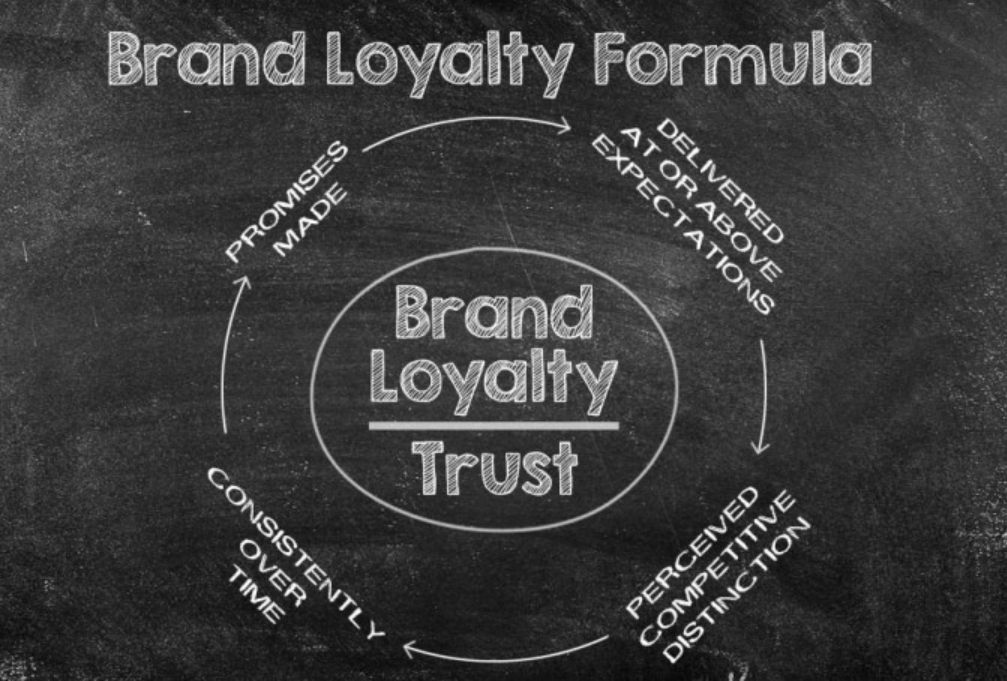 Brand Loyalty when Starting an Online Business
