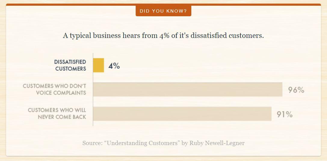 customer-feedback-statistics
