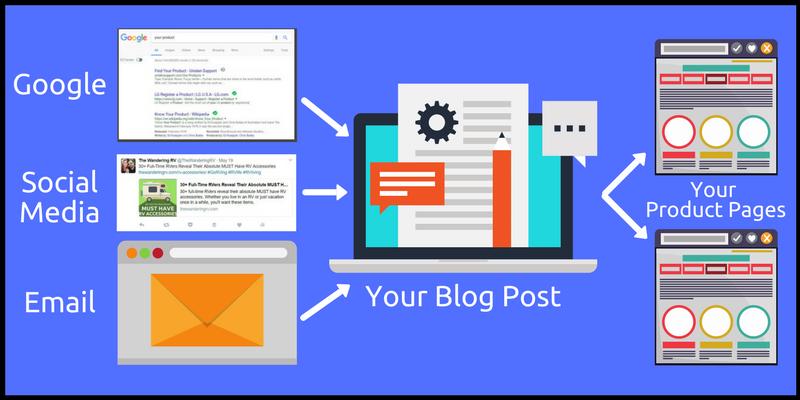 Ecommerce content marketing explained
