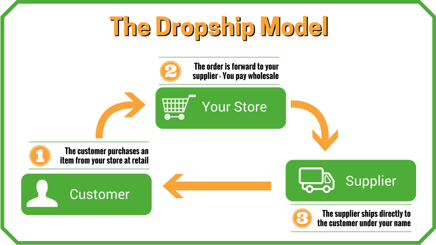 How to Start an Online Store with Dropshipping