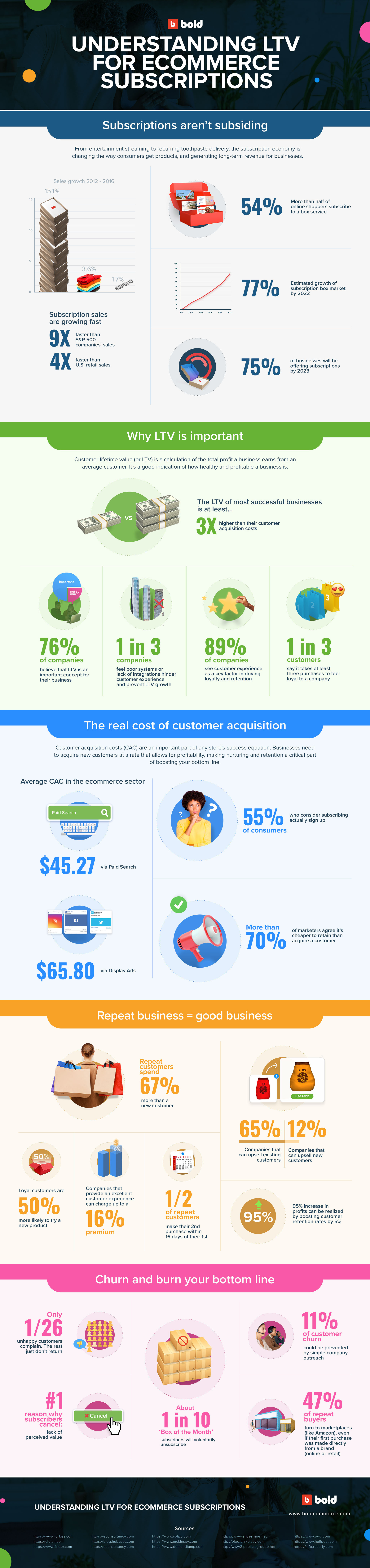 Infographic explaining LTV for ecommerce subscriptions