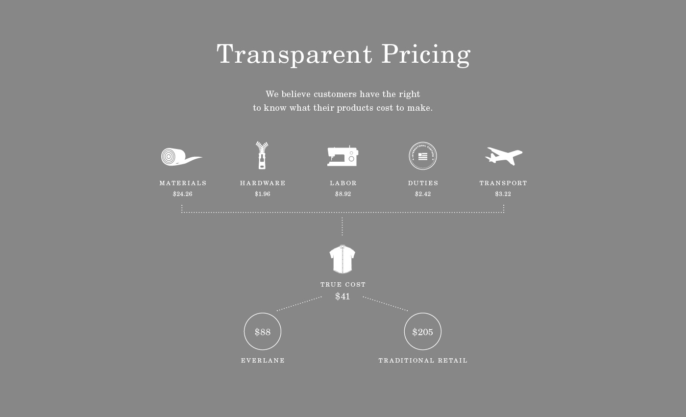 transparent product pricing