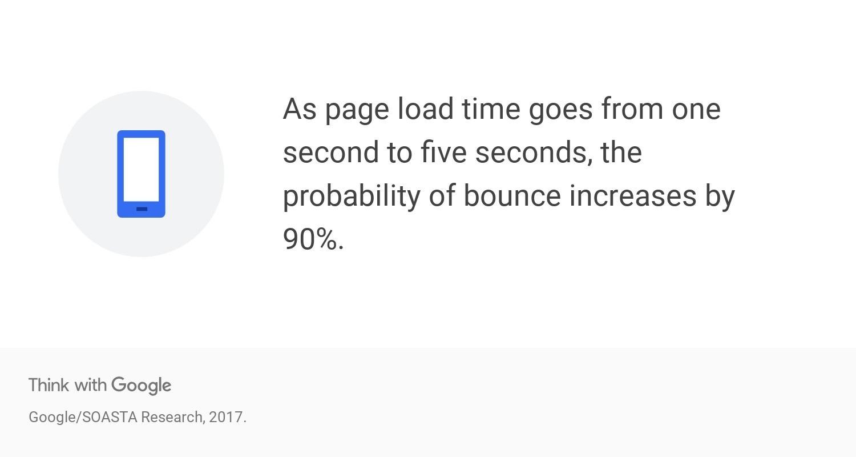 thinkwithgoogle bounce rates
