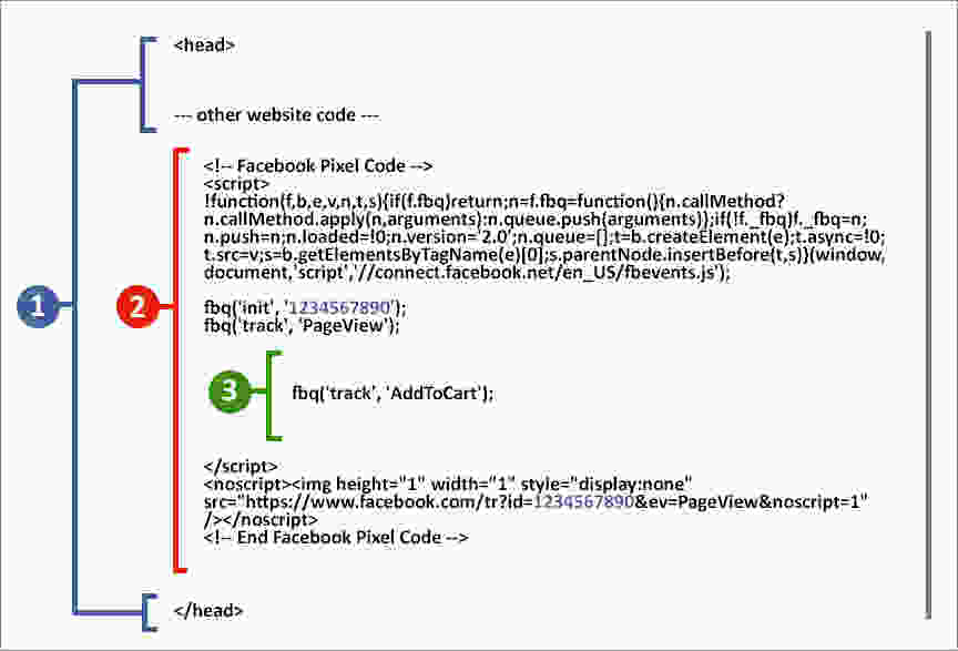 Facebook pixel code shopify
