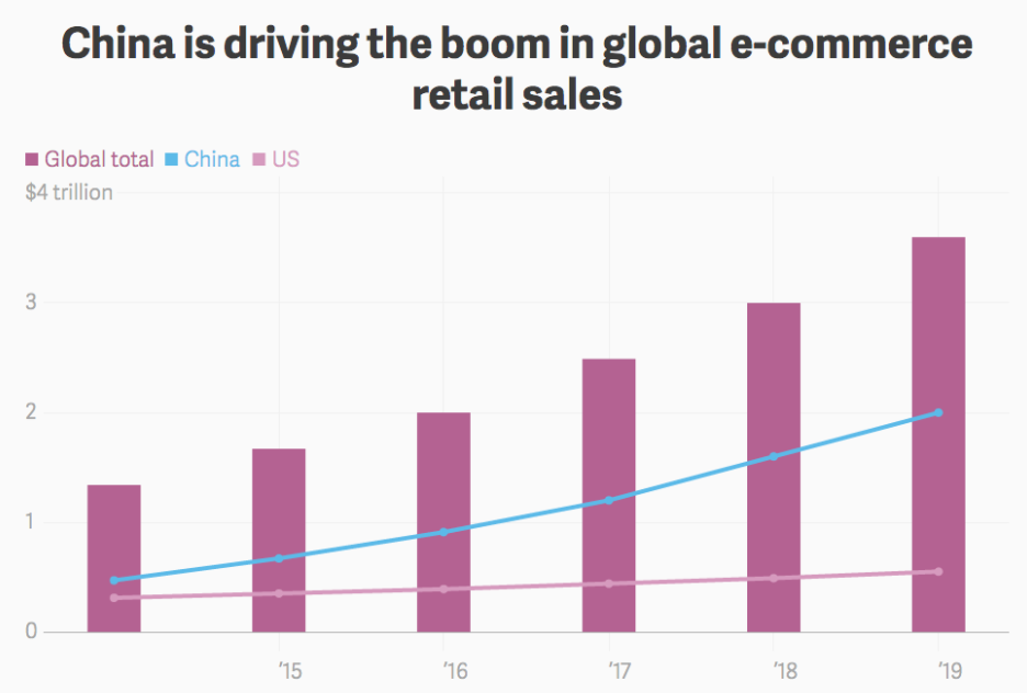 2017-08-22 10_39_13-China-growth-of-global-ecommerce-sales.png (976×682)