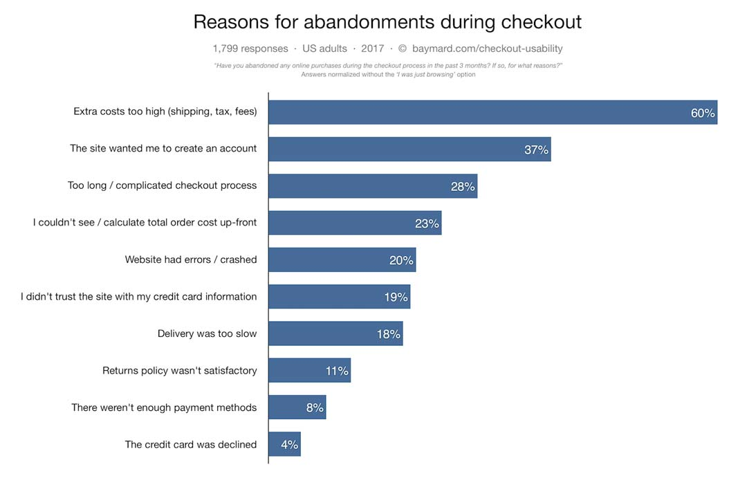 26-checkout-abandonment-reasons