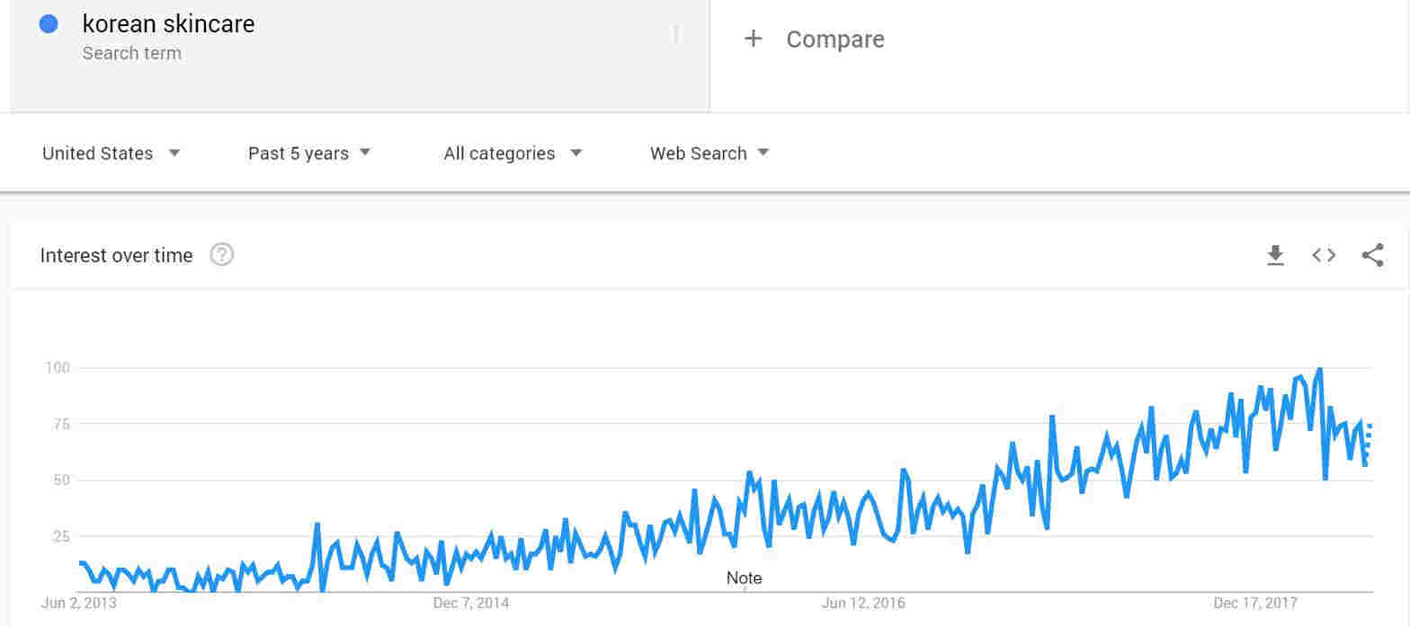 Search Volume for Trending Products