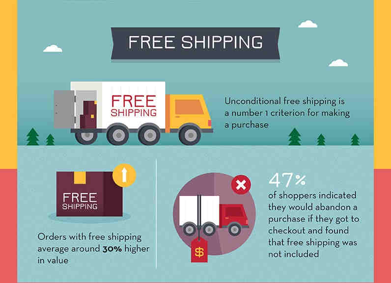 3-what-should-i-charge-for-shipping-ecommerce