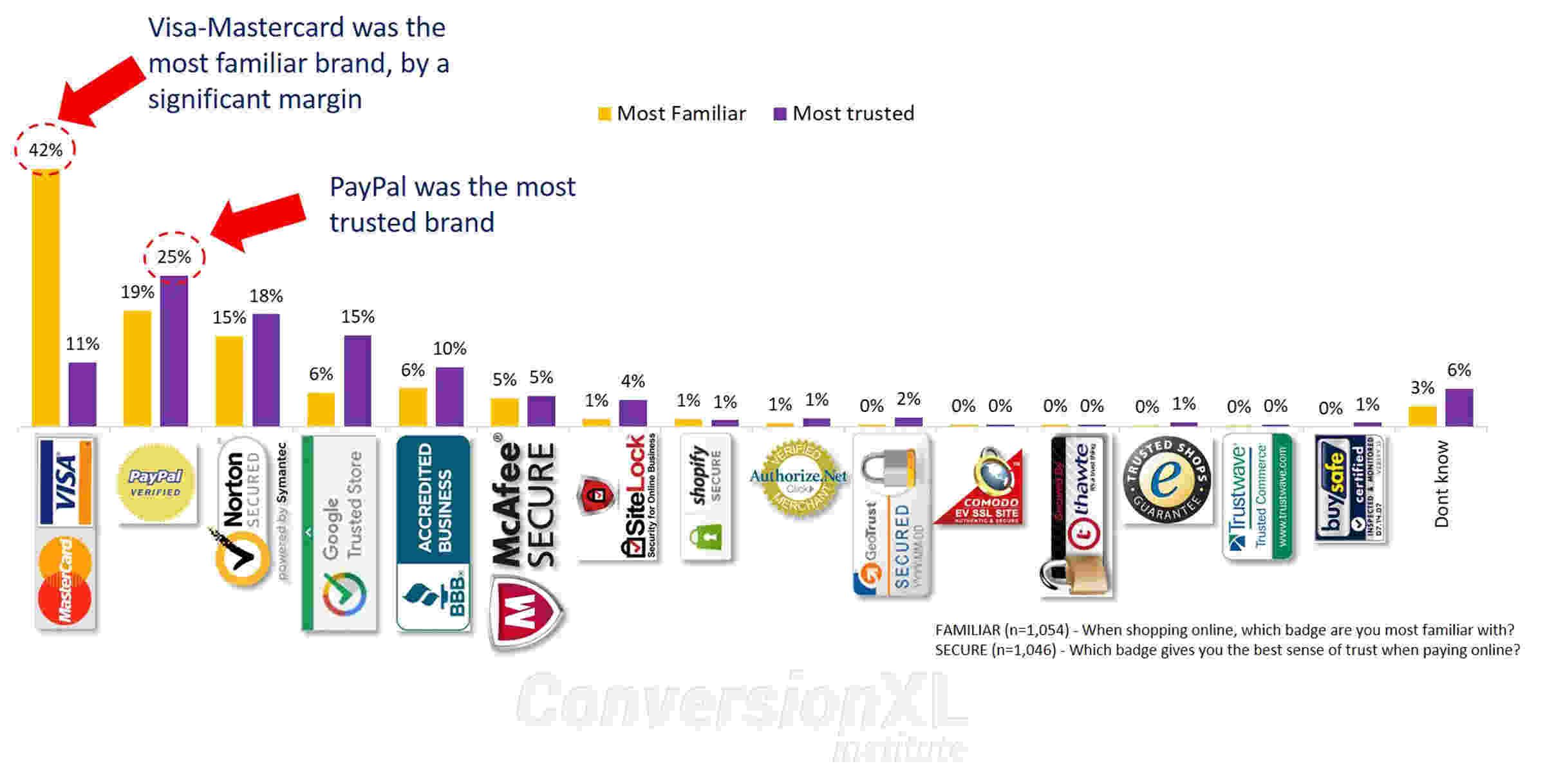 trust badges effectiveness ecommerce