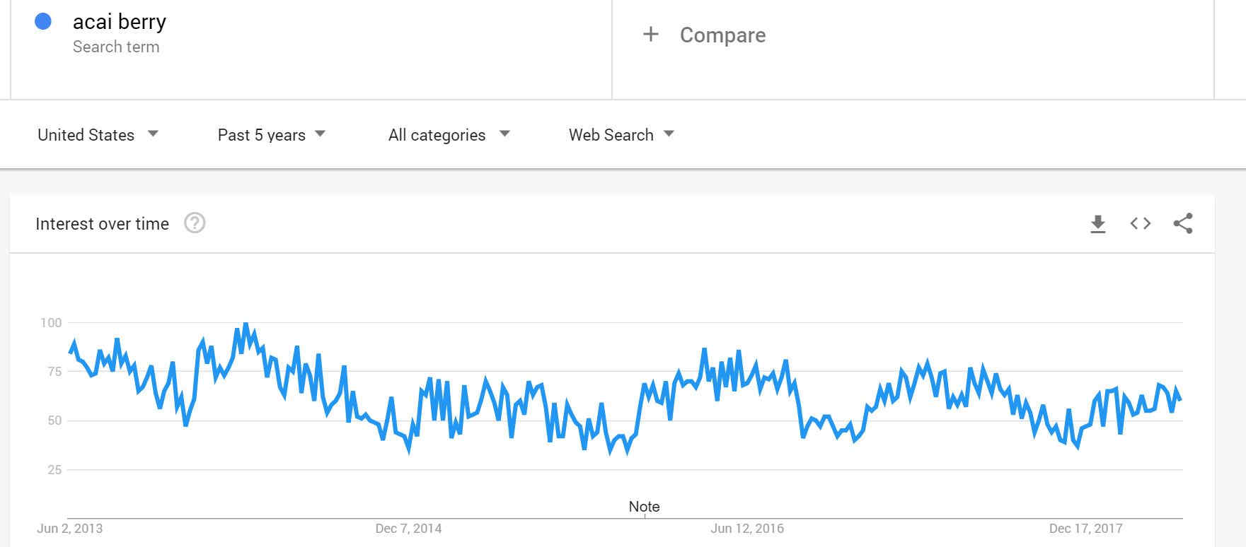 Falling Google Trends Curve