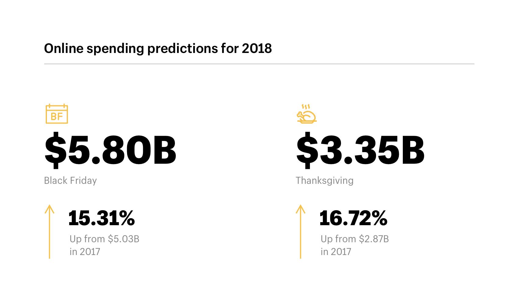 ecommerce-spending-predictions-2018