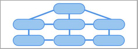 Proper eCommerce Site Architecture