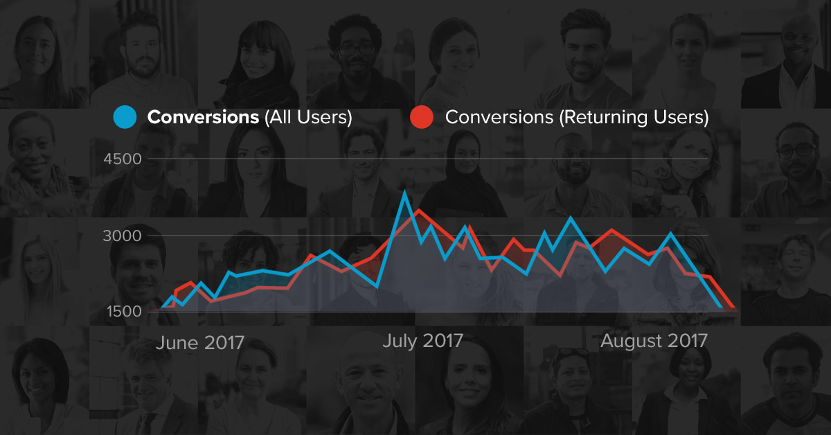19 Google Analytics segments every Shopify store owner should be using
