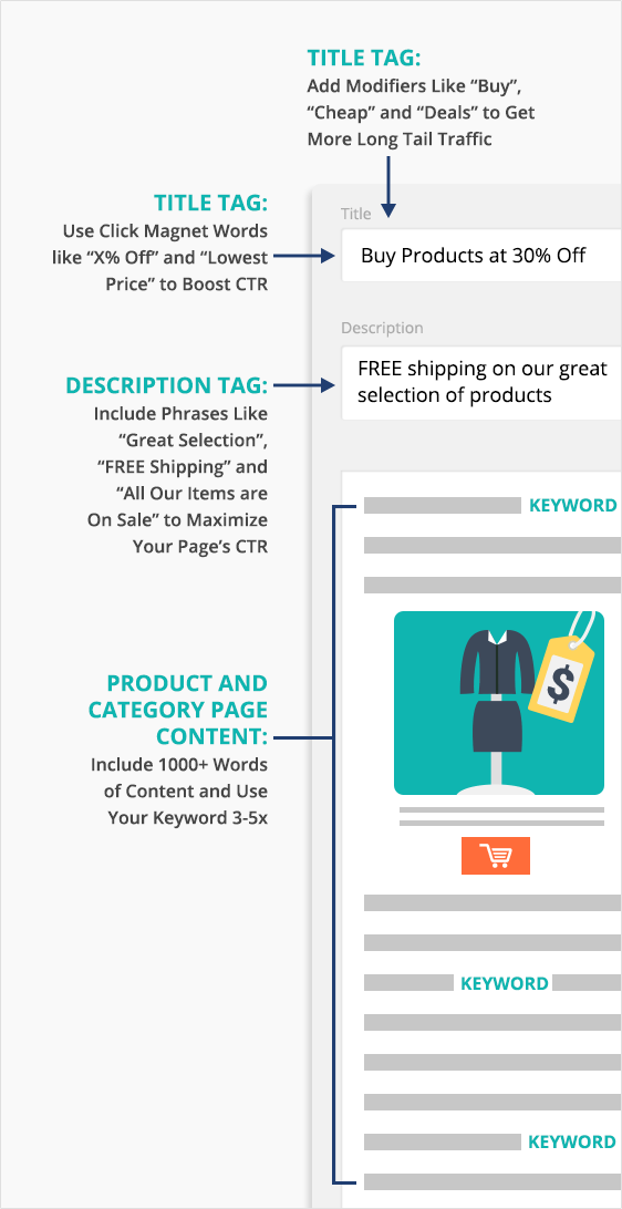eCommerce on-page SEO