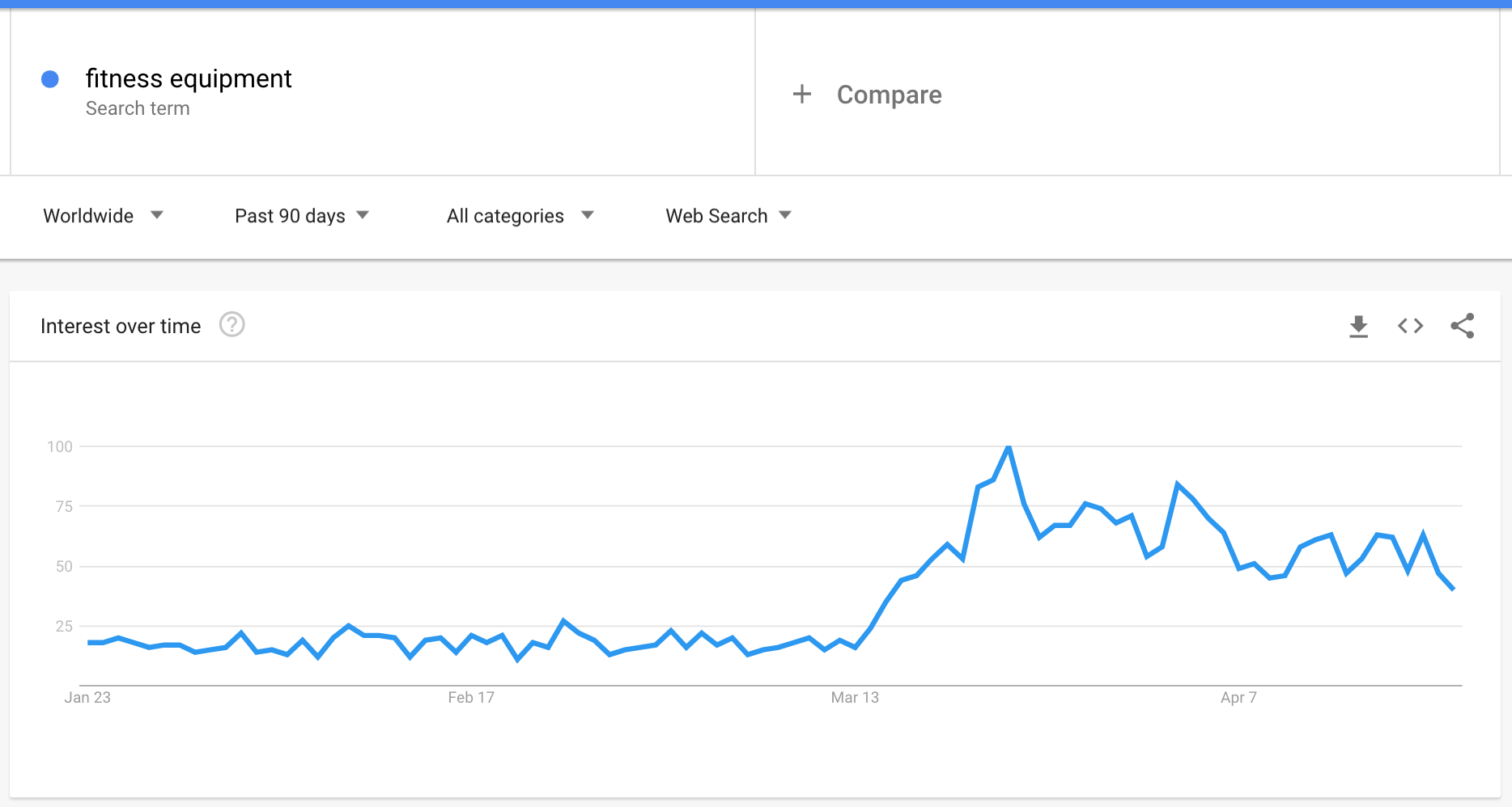 fitness-equipment-google-trends